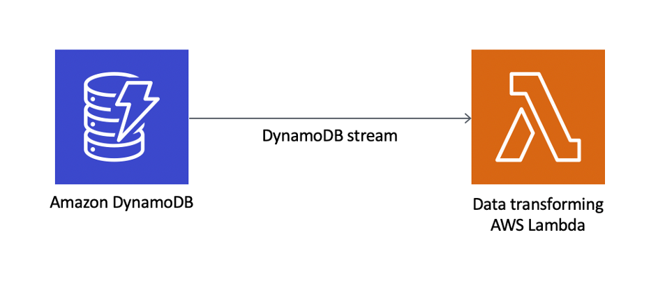 dynamodb-stream
