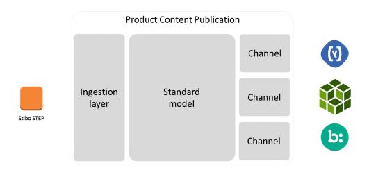 product-content-publication
